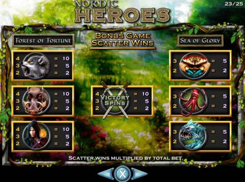 Nordic Heroes Review Slots Bonus Scatter Wins Paytable