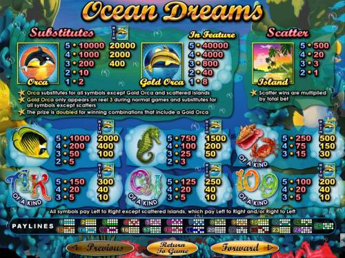 Ocean Dreams review on Review Slots