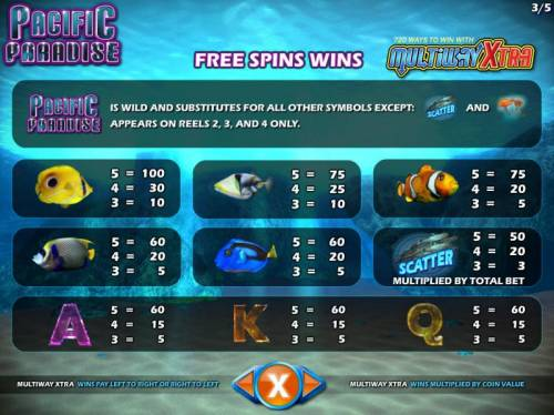 Pacific Paradise Review Slots Free Spins Symbols Paytable