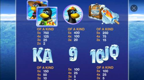 Penguin Vacation Review Slots Slot game symbols paytable featuring penguin inspired icons.