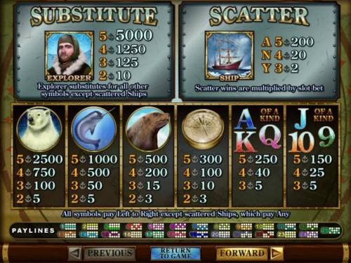 Polar Explorer Review Slots Slot game symbols paytable