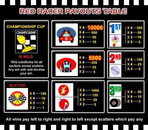 Red Racer review on Review Slots