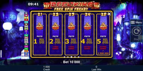 Reel King Free Spin Frenzy Review Slots Reel King Symbol Pays and Free Games Awards.
