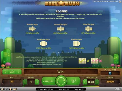 Reel Rush Review Slots re-spin feature rules