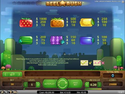 Reel Rush Review Slots slot game symbols paytable
