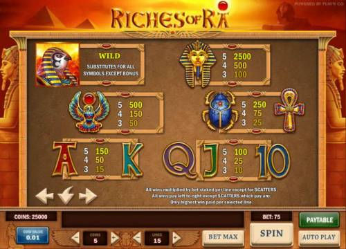 Riches of Ra Review Slots slot game symbols paytable