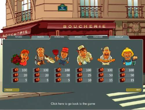 Rue du Commerce Review Slots characters paytable