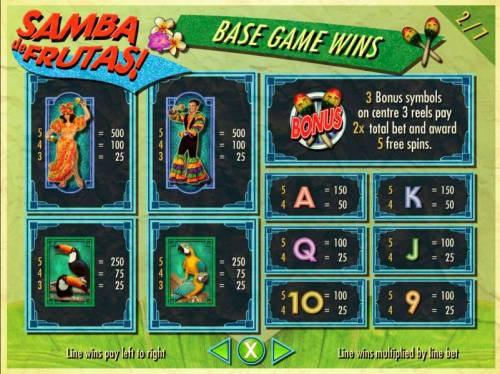 Samba de Frutas Review Slots Slot game symbols paytable