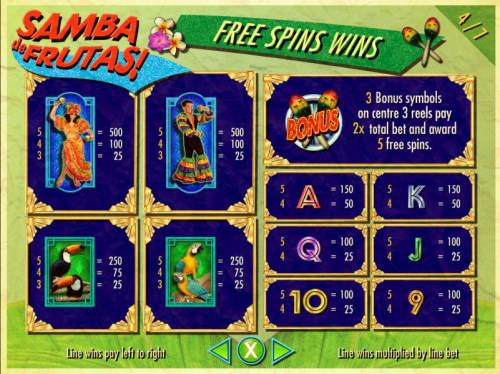 Samba de Frutas Review Slots Free Spins Slot Game Symbols Paytable