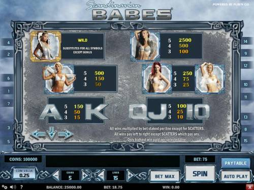 Scandinavian Babes Review Slots Paytable