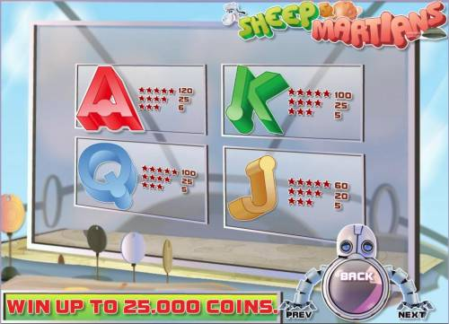 Sheep and Martians Review Slots Low value game symbols paytable.