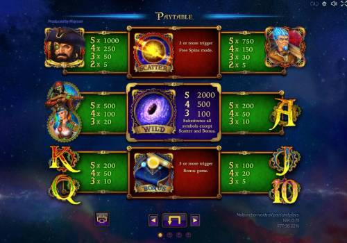 Space Corsairs Review Slots Slot game symbols paytable featuring space travel inspired icons.