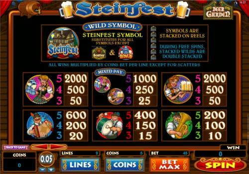 Steinfest review on Review Slots