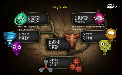 Sweet Robots Review Slots Paytable