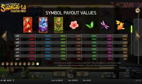 The Legend of Shangri-La Review Slots Paytable