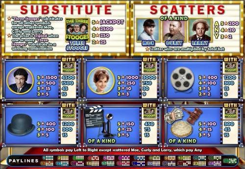 The Three Stooges review on Review Slots