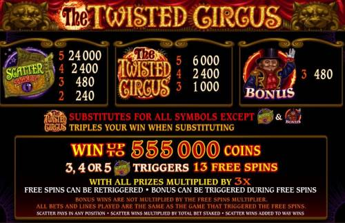 The Twisted Circus review on Review Slots