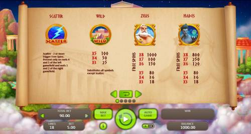 Thunder Zeus Review Slots High value slot game symbols paytable.