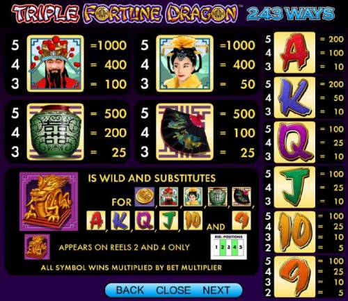 Triple Fortune Dragon Review Slots slot game symbols paytable