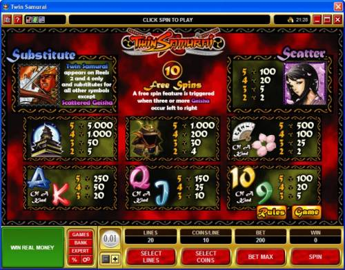 Twin Samurai review on Review Slots