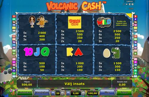 Volcanic Cash Review Slots Paytable