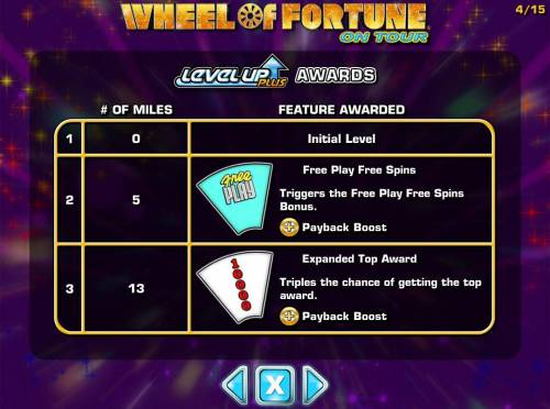 Wheel of Fortune on Tour review on Review Slots