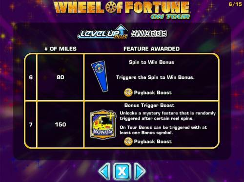 Wheel of Fortune on Tour Review Slots Bonus feature awarded - continued.