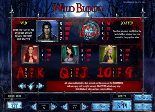 Wild Blood Review Slots wild, scatter and slot symbols paytable
