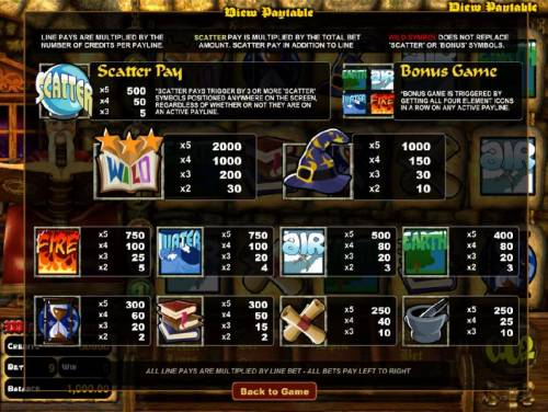 Wizard's Castle review on Review Slots