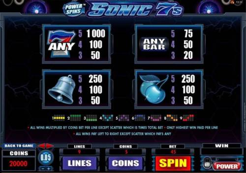 Power Spins - Sonic 7s review on Review Slots